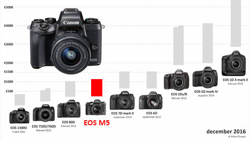 REVIEW EOS M5
