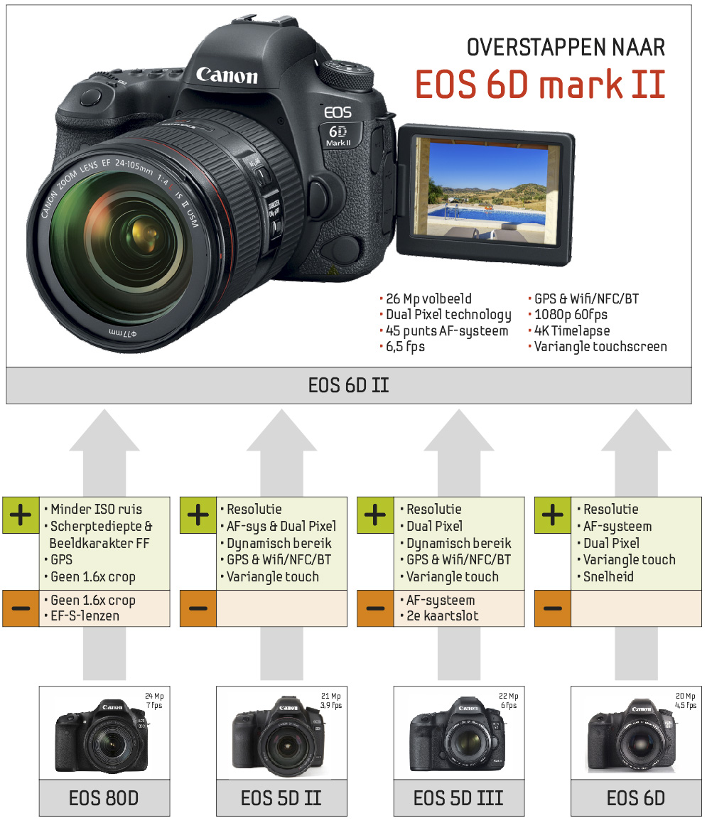 Review Canon EOS 6D mark II