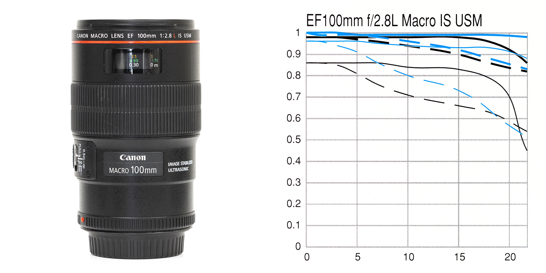 EF100mm28LIS-product