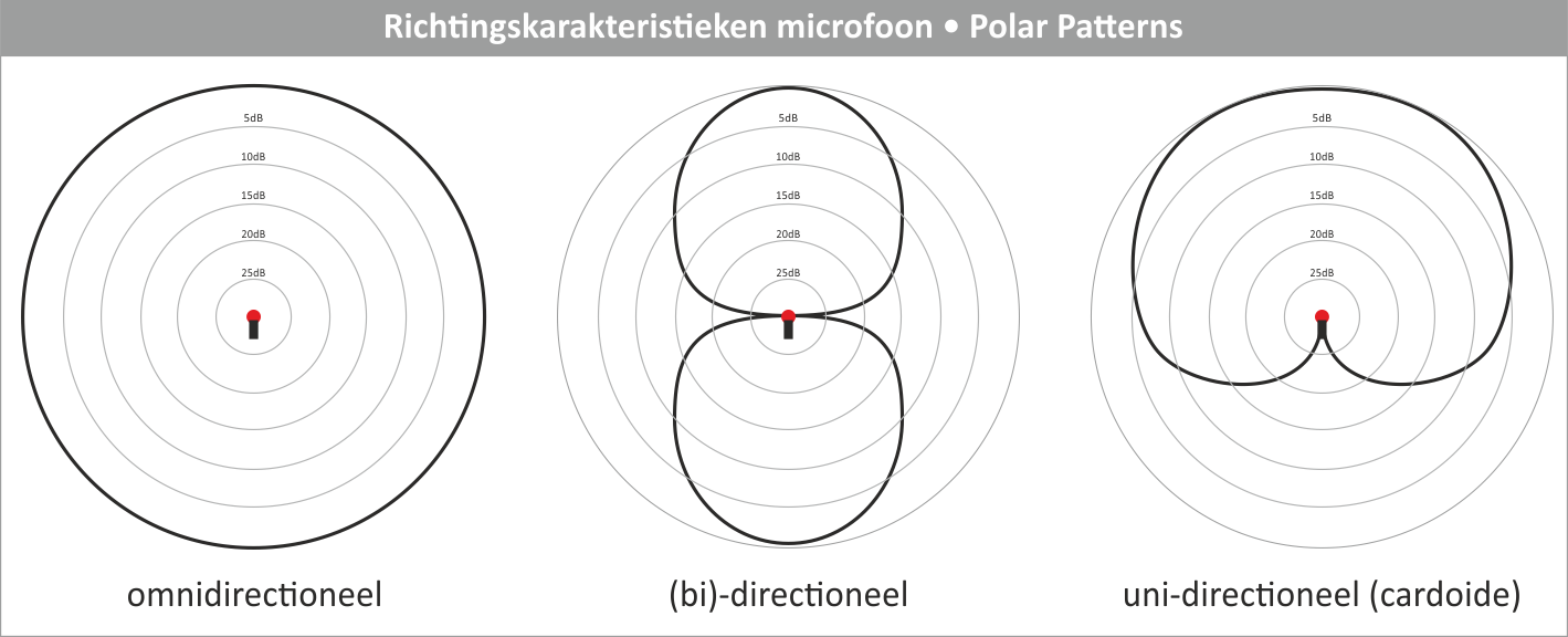 polar-patterns