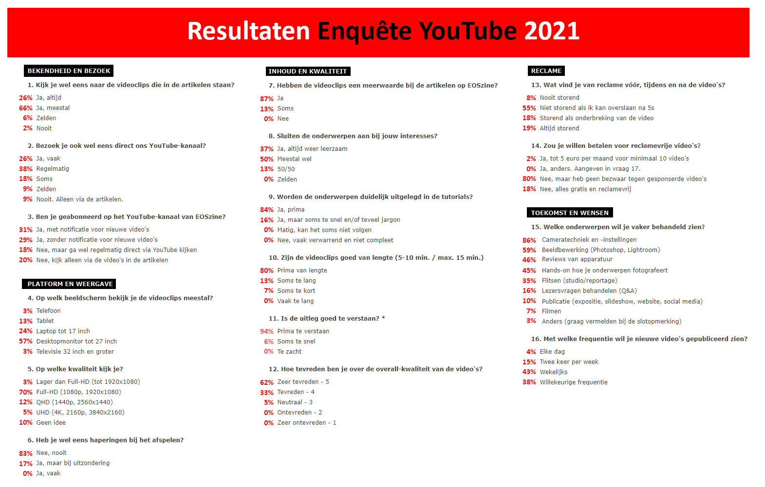 Resultaat enquete YouTube 2021