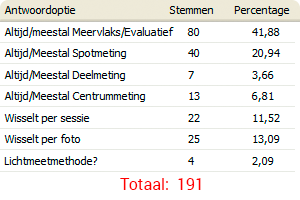poll-lichtmeetmethode.png